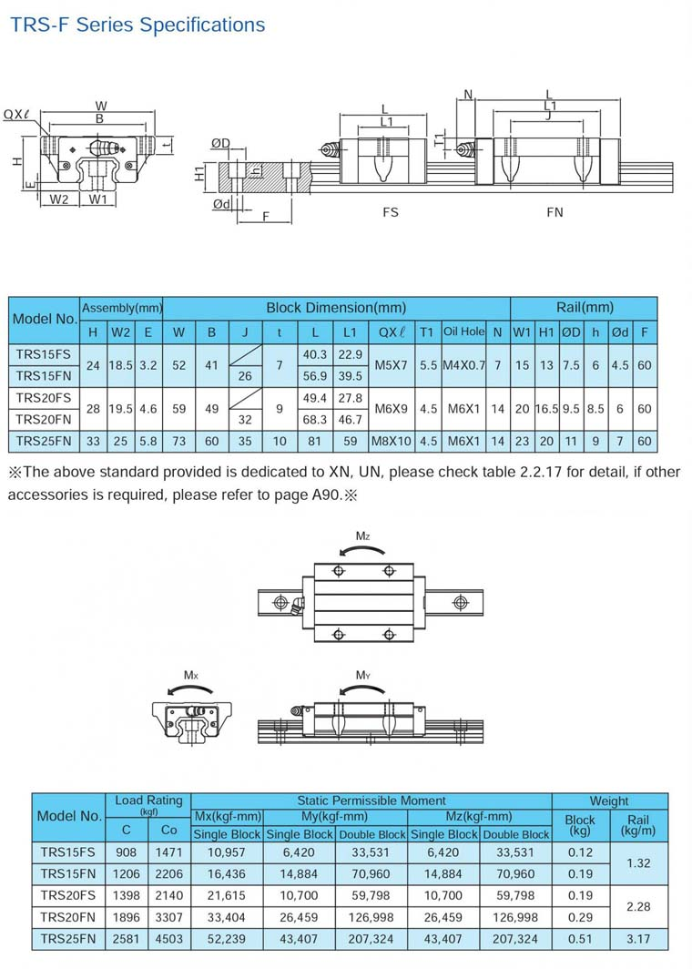 TBI Motion linear guide TRS-F catalog
