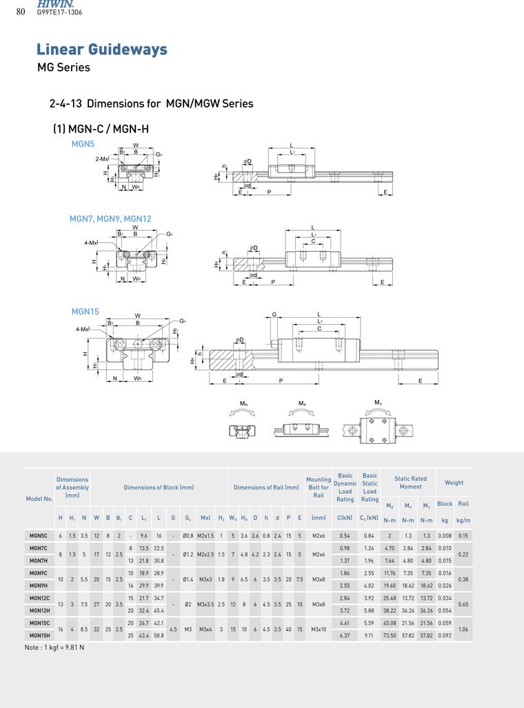 HIWIN linear guide MGN..C MGN..H catalog