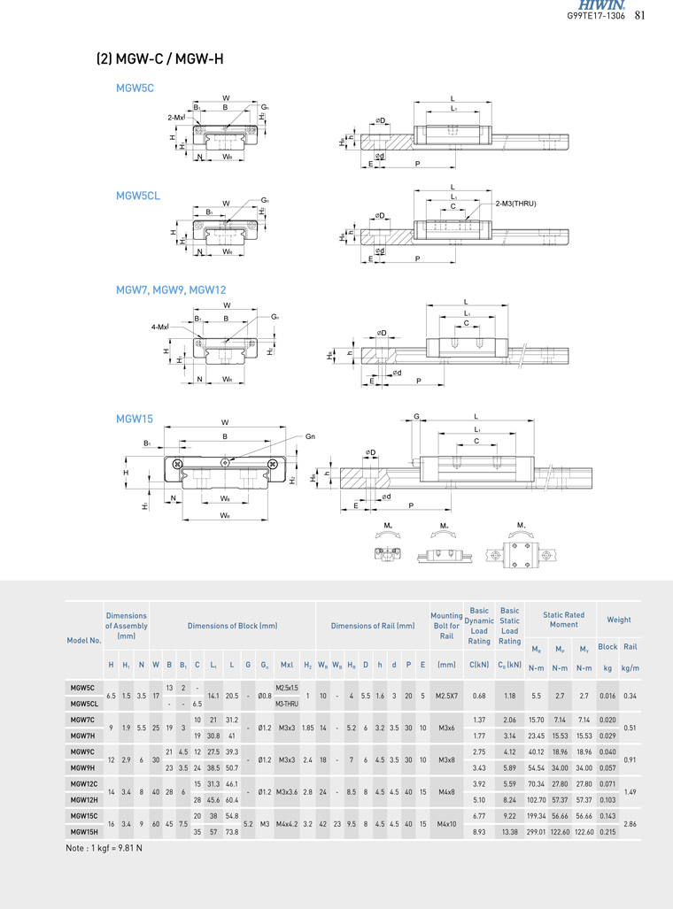 HIWIN linear guide MGW..C MGW..H catalog