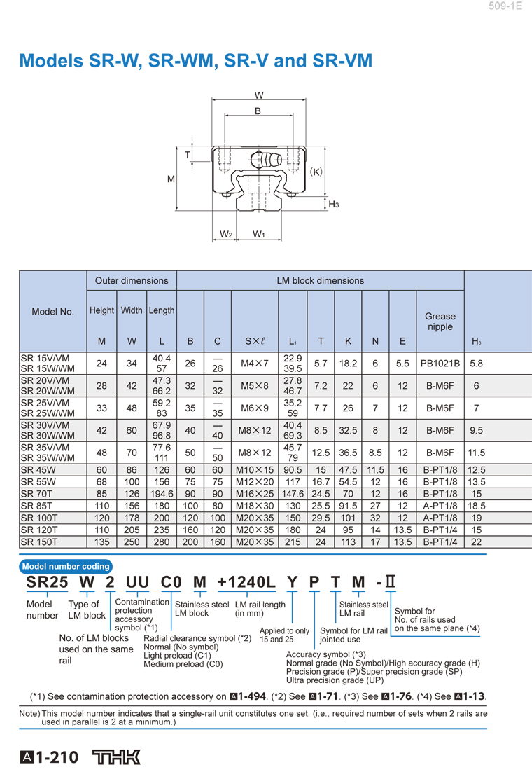 THK linear guide SR-W catalog-1