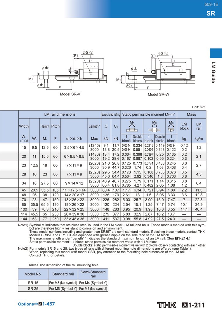 THK linear guide SR-W catalog-2